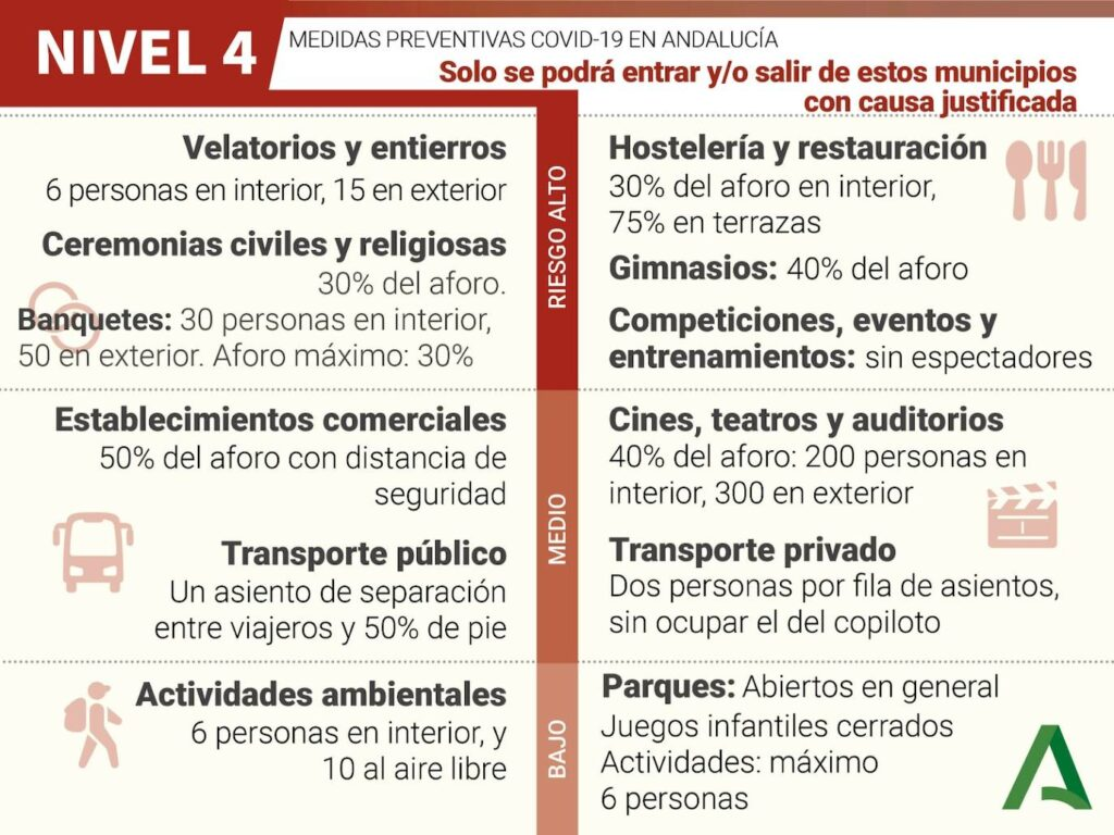 Medidas preventivas Covid-19 en Andalucía, nivel 4.
